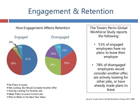 Engagement & Retention of Millennial Employees - A Policy ...