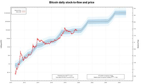 In den tagen nach bitcoin alltime highs ist twitter ein spaßiger ort. New Bitcoin Stock-to-Flow Chart Shows Bearish Periods Precede Halvings - TECHTELEGRAPH