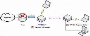 Configuring Wireless Repeating With A Wpn802 Access Point