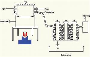 The Flow Diagram Of The Pyrolysis Reactor  Color Figure