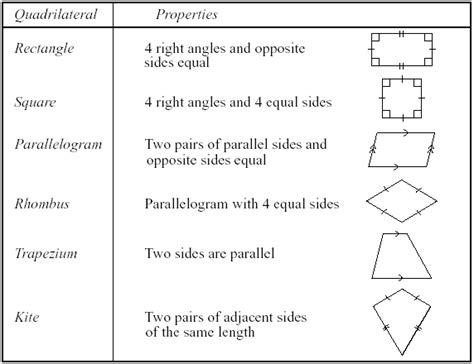Unit 15 Section 4 Quadrilaterals