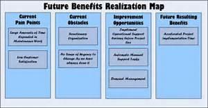 Future benefits realization map my work pinterest for Benefits realization plan template