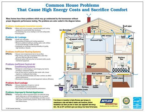 home design diagram betlem residential of rochester new york home