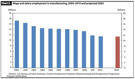 dol bureau of labor statistics us department of labor find it by topic statistics upcomingcarshq