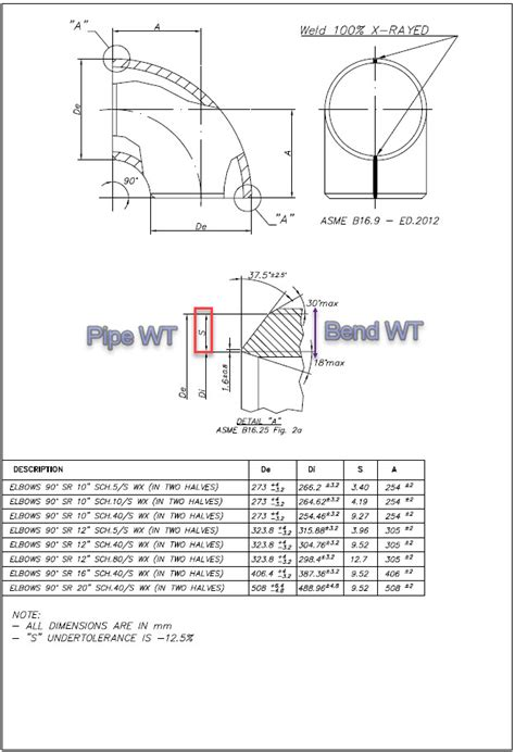 Several ASME B31 & EN 13480 Issues Needed to Know for Pipe