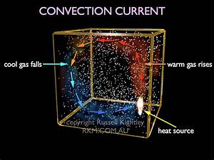 Heat Transfer  Convection Current By Russell Kightley Media