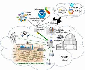 Smartfarm Improving  Agriculture  Sustainability Using