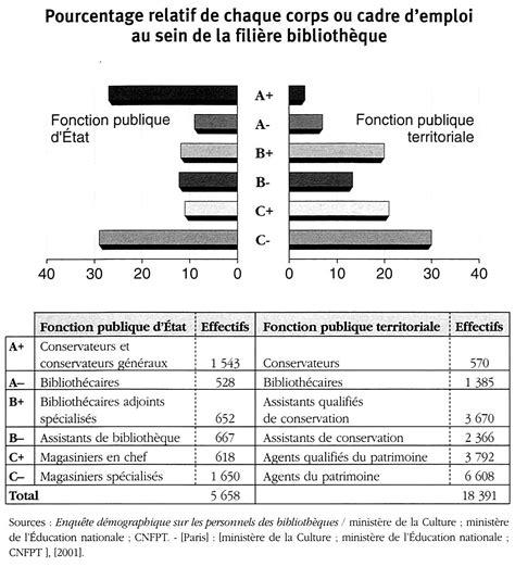 cadre d emploi des agents de maitrise pourcentage relatif de chaque corps ou cadre d emploi au sein de la fili 232 re biblioth 232 que