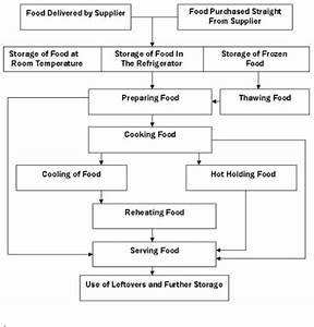 Process Flow Chart For Restaurant