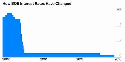 Interest Rates Boe Raised Looked Last Bloomberg