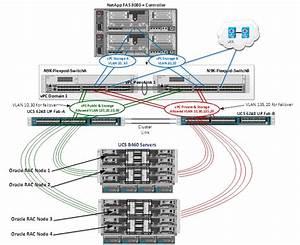 Flexpod Data Center With Oracle Rac On Oracle Linux