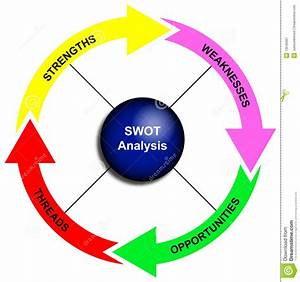Swot Analysis Diagram Stock Illustration  Illustration Of
