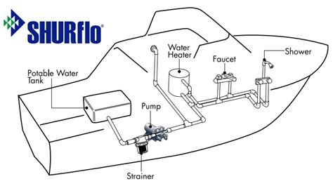shurflo marine pumps guide freshwater washdown citiguide