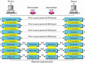 Osi Model Diagrams
