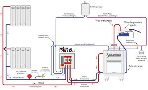 schema impianto riscaldamento circuito aperto fare di una mosca