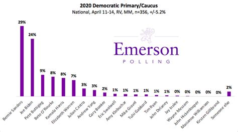 emerson polling april national poll bernie takes lead
