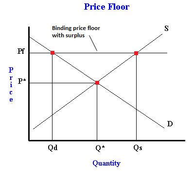 What Is A Price Floor? Examples Of Binding And Nonbinding