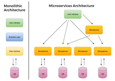 Microservices, Supergiant Architecture For Stability And Scale