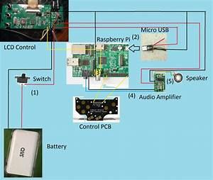 Super Mega Ultra Pi Boy 64 Thingy Build