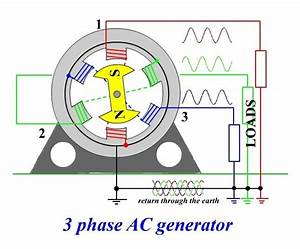 What Is A Single Phase Power