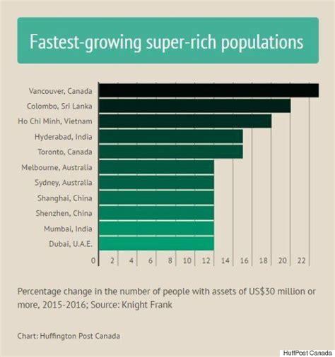 population canada super fastest growing rich
