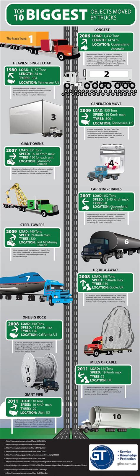 Best Value Holding Vehicles by 20 Best Supply Chain Infographics Irms360