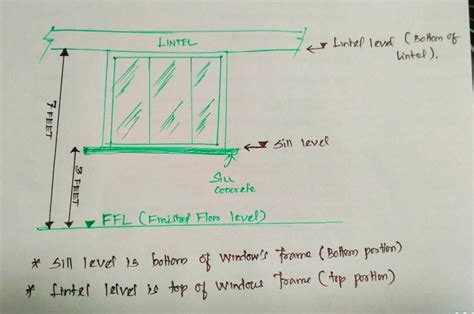 Window Sill Size by Sill Level Height In Meters