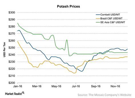potash outlook  oversupply  demand international mining