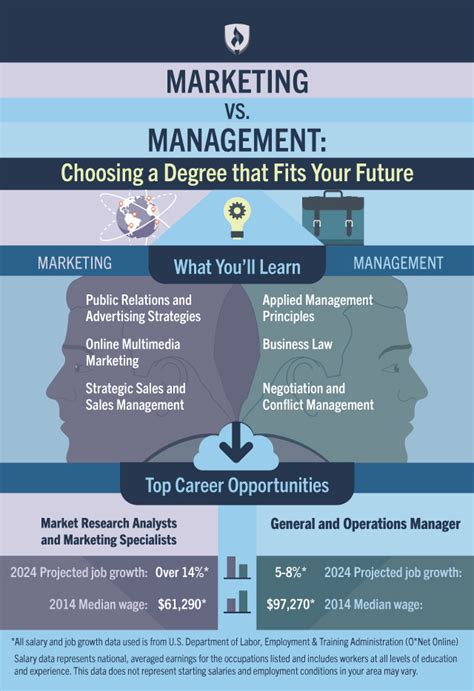 marketing management course marketing vs management how to choose the degree that