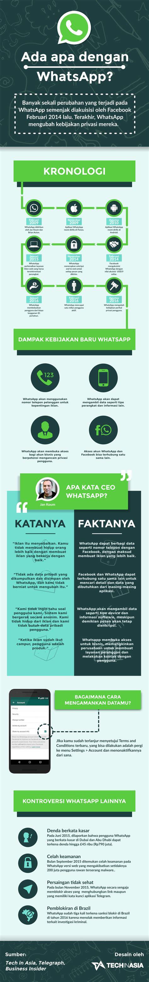 Infografis Kebijakan Privasi Whatsapp Yang Kontroversial