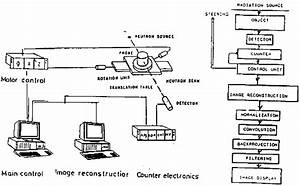Reactor Material Testing By Computerized Tomography With