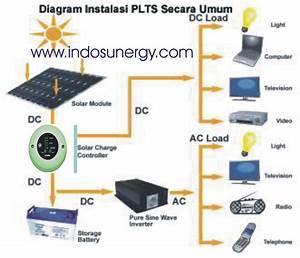 Dunia Listrik Smk N 1 Blora  Solar Cell Tenaga Listrik