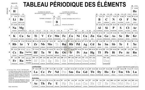 definition tableau de mendeleiev tableau periodique