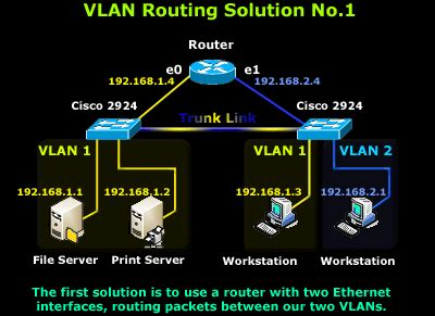 intervlan routing routing  vlan networks