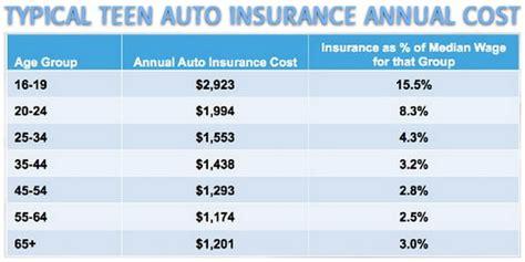 cheapest  cars  insure  teenagers   insurance companies  teen drivers
