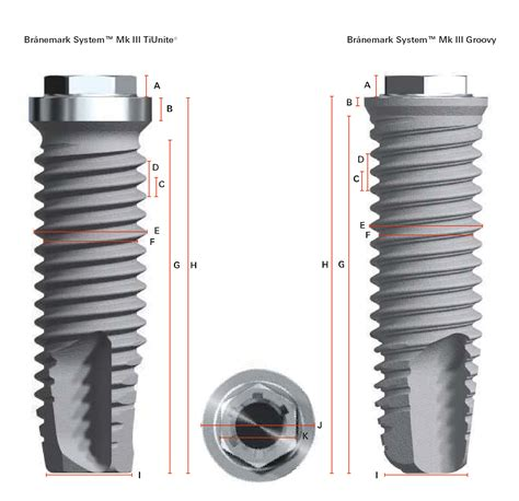 Implants Nobel Nobel Prices Reviews Description