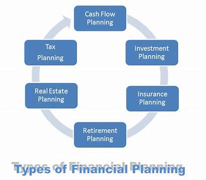Planning Financial Types Different Strategies Models Finance