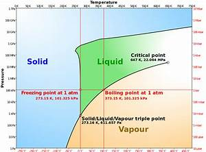 File Phase Diagram Of Water Simplified Svg  U2013 Wikimedia Commons