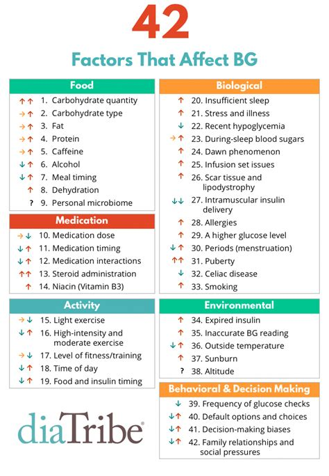 42 factors that affect glucose a surprising update diatribe