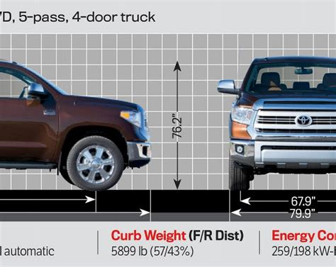 Toyota Tundra Length by Toyota Tundra Demensions