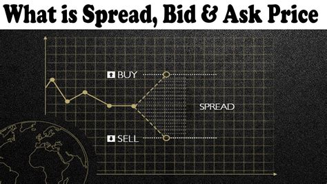 Bid Prices Bid Vs Ask Price Forex