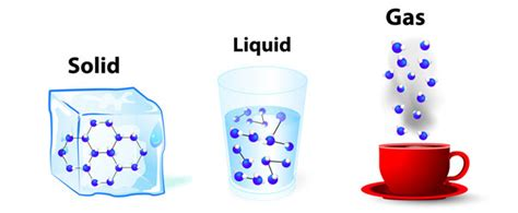 Solids, Liquids And Gases  Gillibrand Primary School