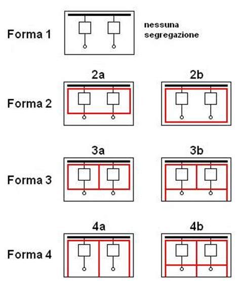 form 4b switchboard il quadro elettrico e la nuova norma cei en 61439