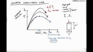 Concrete Stress-strain Curve - Reinforced Concrete Design