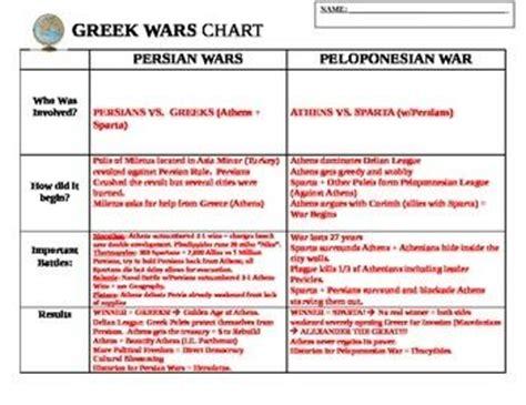 greek wars chart persian wars peloponnesian war