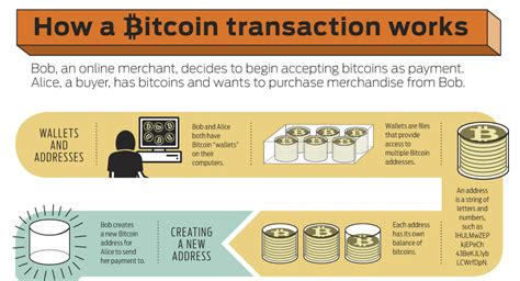 Localbitcoins com fastest and easiest way to buy and sell bitcoins. Bitcoin Infographic: How A Transaction Works « LibertyClick.org