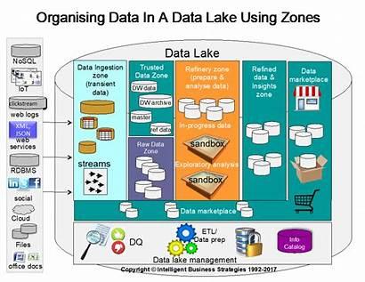 Lake Data Figure Zones Role Virtualisation