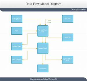 Selling Data Flow Model Diagram