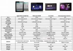 Chart  Ipad 2 Vs  Motorola Xoom Vs  Lg G