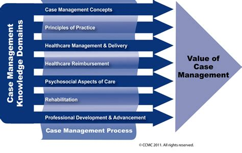 management knowledge ccmc s management of
